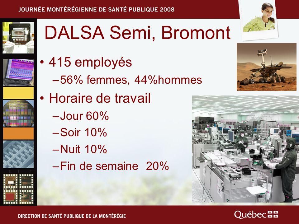 DALSA Semi, Bromont 415 employés –56% femmes, 44%hommes Horaire de travail –Jour 60% –Soir 10% –Nuit 10% –Fin de semaine 20%