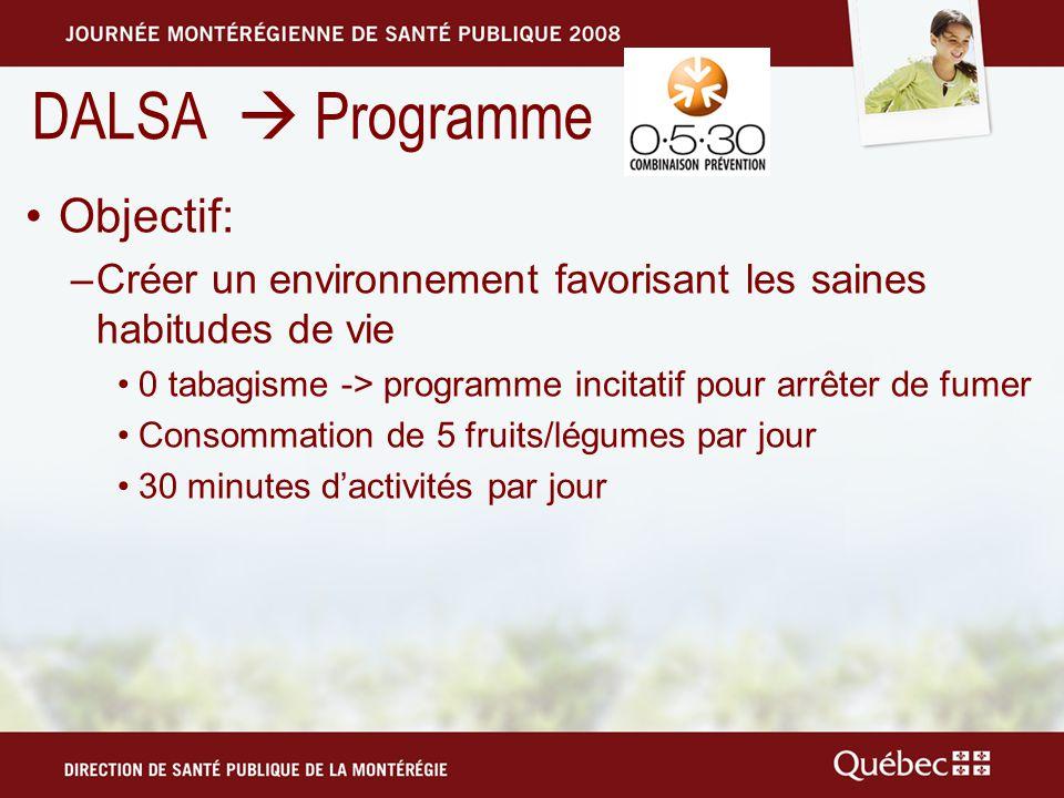 DALSA Programme Objectif: –Créer un environnement favorisant les saines habitudes de vie 0 tabagisme -> programme incitatif pour arrêter de fumer Consommation de 5 fruits/légumes par jour 30 minutes dactivités par jour