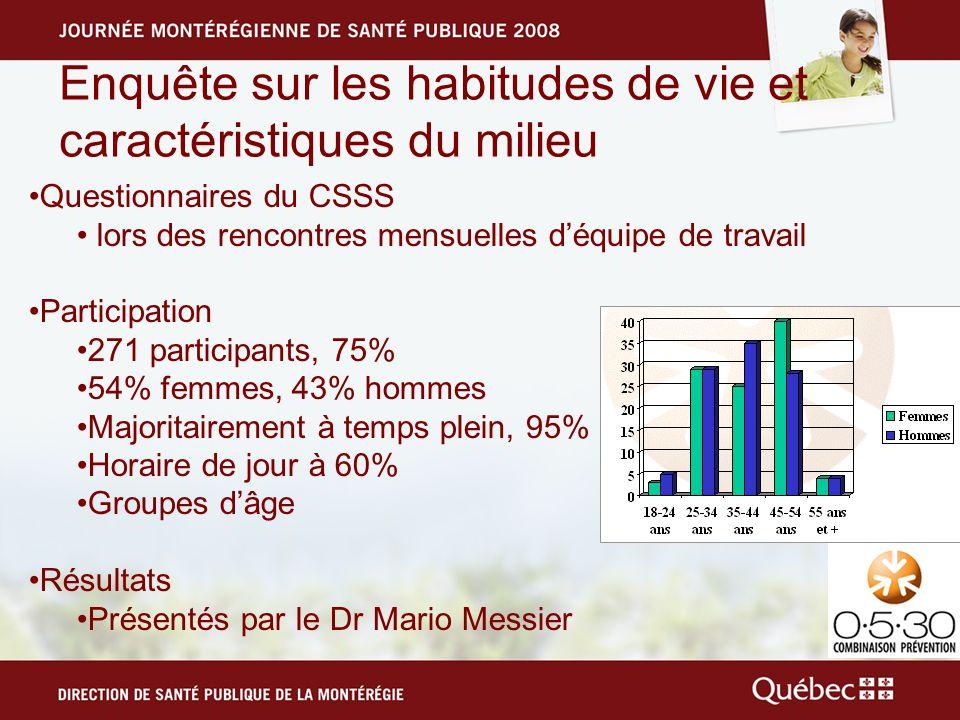 Enquête sur les habitudes de vie et caractéristiques du milieu Questionnaires du CSSS lors des rencontres mensuelles déquipe de travail Participation 271 participants, 75% 54% femmes, 43% hommes Majoritairement à temps plein, 95% Horaire de jour à 60% Groupes dâge Résultats Présentés par le Dr Mario Messier