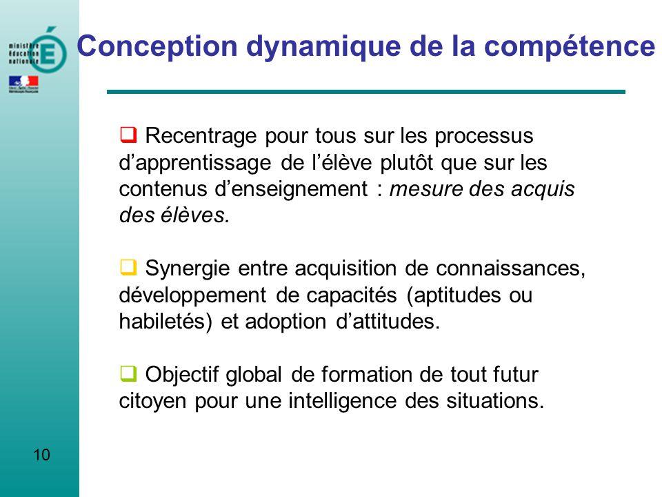 10 Conception dynamique de la compétence Recentrage pour tous sur les processus dapprentissage de lélève plutôt que sur les contenus denseignement : m