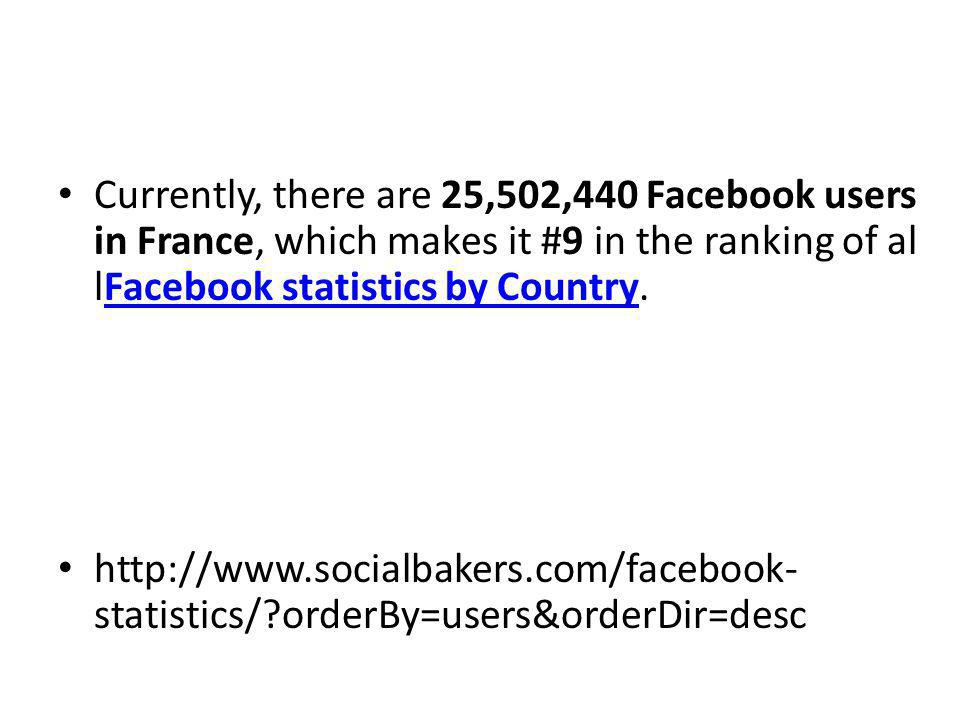 Currently, there are 25,502,440 Facebook users in France, which makes it #9 in the ranking of al lFacebook statistics by Country.Facebook statistics by Country http://www.socialbakers.com/facebook- statistics/ orderBy=users&orderDir=desc