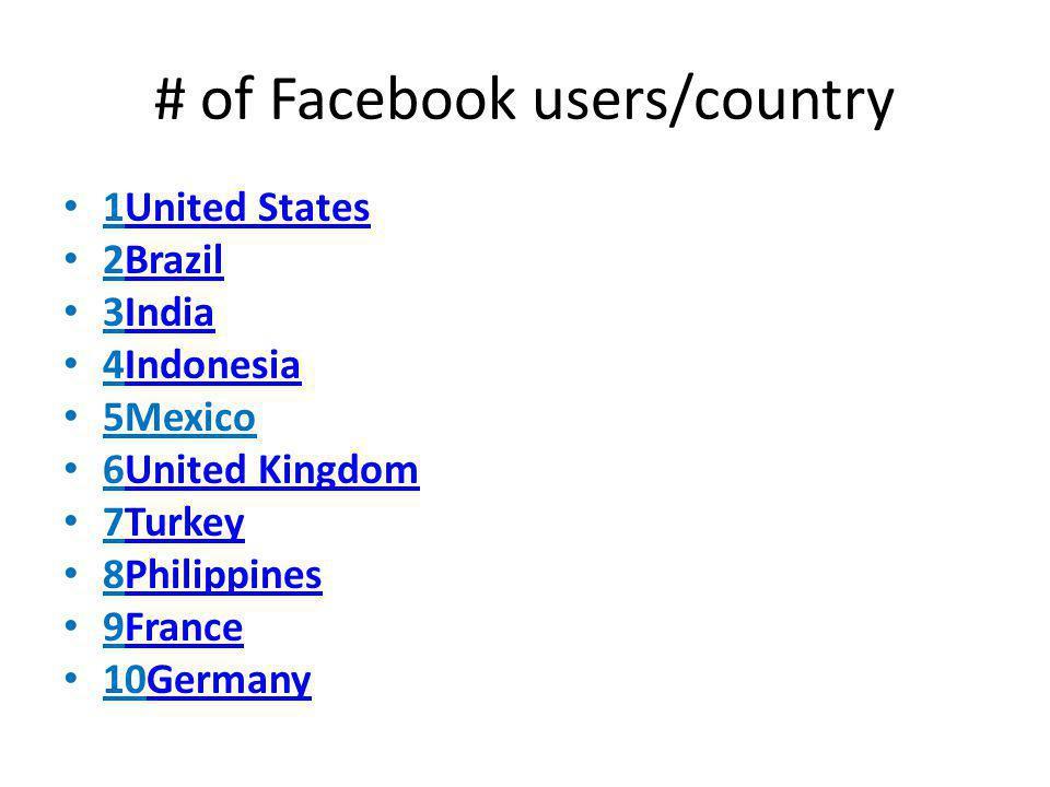 # of Facebook users/country 1United StatesUnited States 2BrazilBrazil 3IndiaIndia 4IndonesiaIndonesia 5Mexico 6United KingdomUnited Kingdom 7TurkeyTurkey 8PhilippinesPhilippines 9FranceFrance 10GermanyGermany