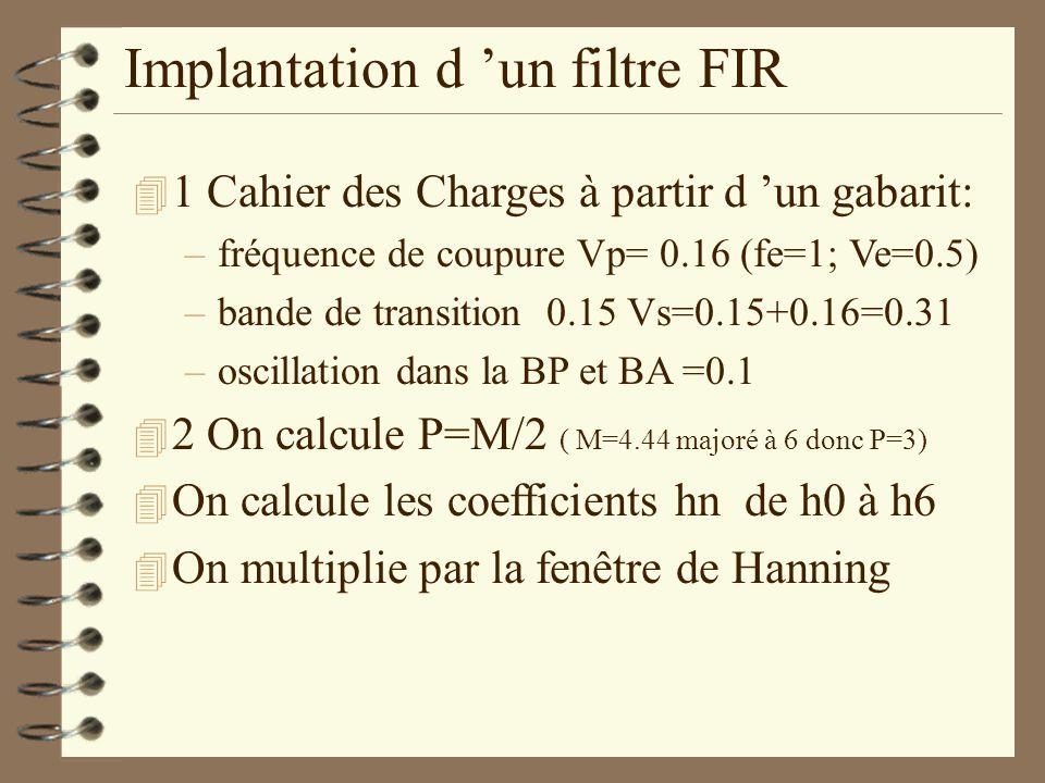 Implantation d un filtre FIR 4 1 Cahier des Charges à partir d un gabarit: –fréquence de coupure Vp= 0.16 (fe=1; Ve=0.5) –bande de transition 0.15 Vs=0.15+0.16=0.31 –oscillation dans la BP et BA =0.1 4 2 On calcule P=M/2 ( M=4.44 majoré à 6 donc P=3) 4 On calcule les coefficients hn de h0 à h6 4 On multiplie par la fenêtre de Hanning