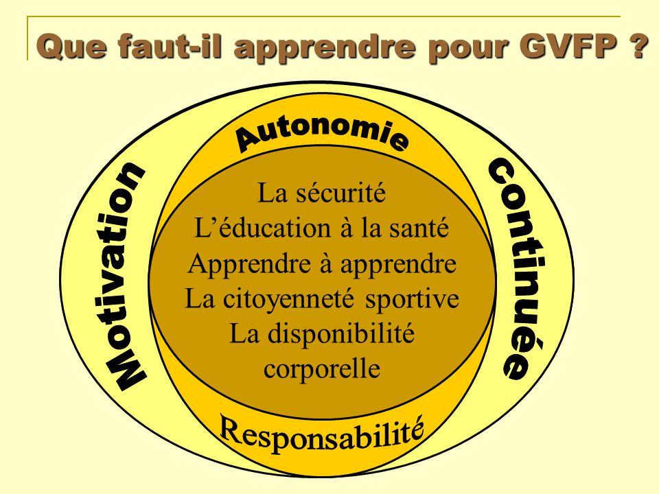 Que faut-il apprendre pour GVFP ? La sécurité Léducation à la santé Apprendre à apprendre La citoyenneté sportive La disponibilité corporelle La sécur