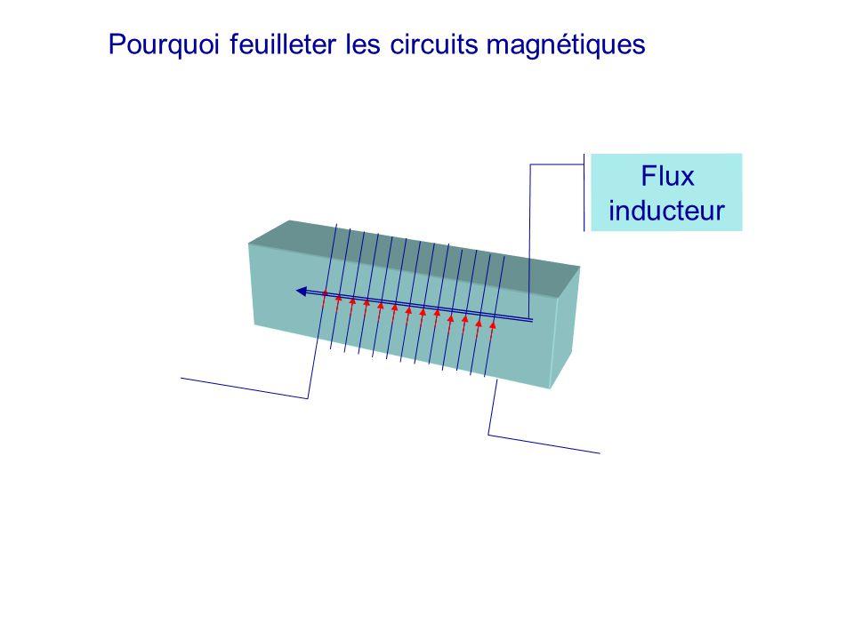 Flux inducteur Pourquoi feuilleter les circuits magnétiques