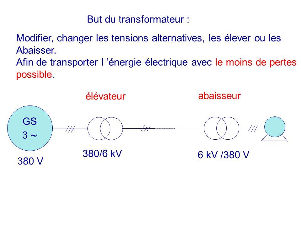 En feuilletant le métal, on empêche le développement des courants de Foucault Courant de Foucault très faibles Pourquoi feuilleter les circuits magnétiques