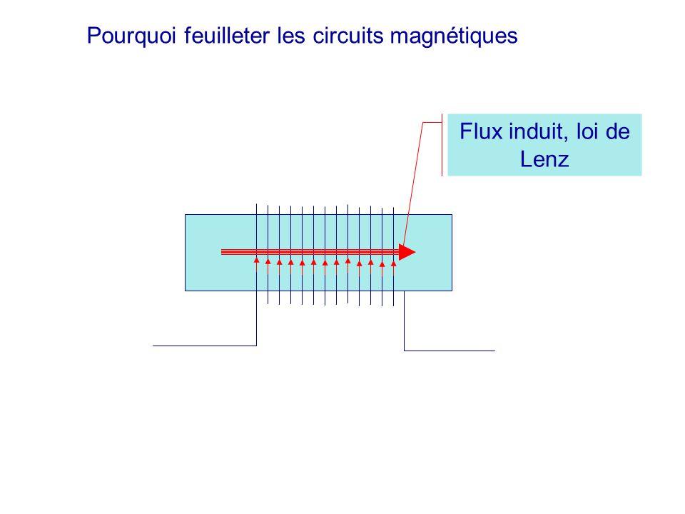 Flux induit, loi de Lenz Pourquoi feuilleter les circuits magnétiques