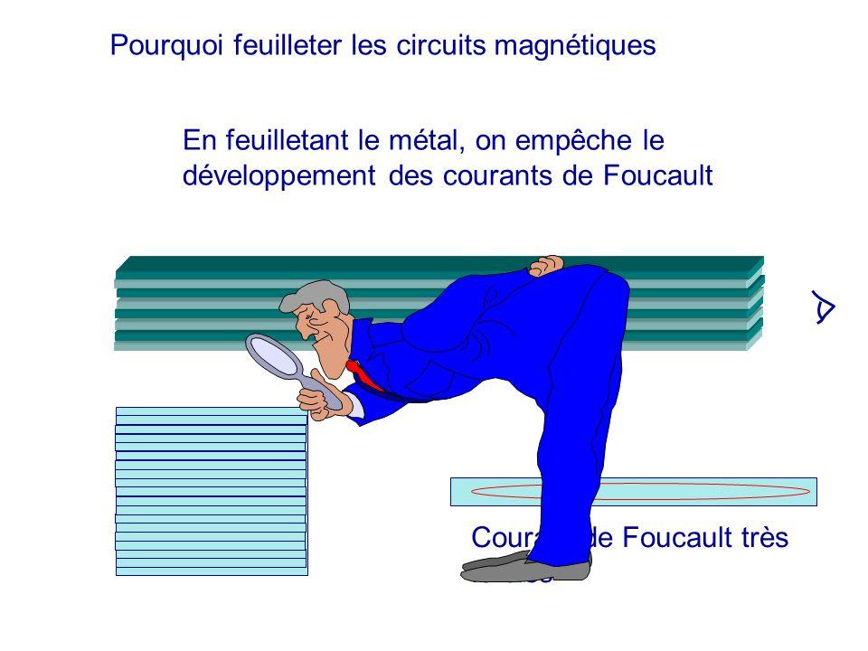 En feuilletant le métal, on empêche le développement des courants de Foucault Courant de Foucault très faibles Pourquoi feuilleter les circuits magnét