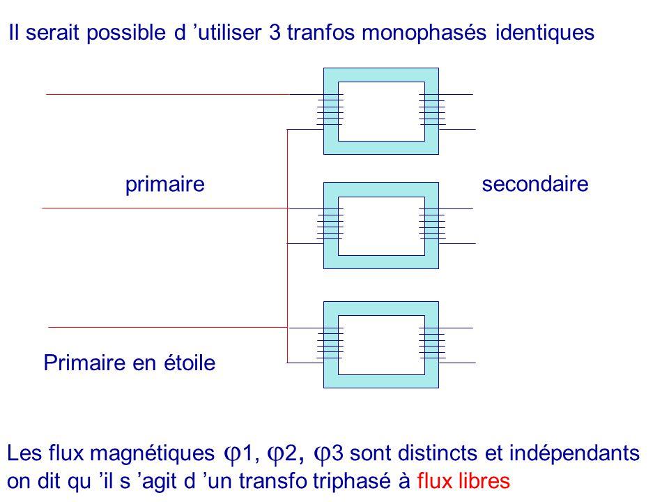 Il serait possible d utiliser 3 tranfos monophasés identiques Primaire en étoile primaire secondaire Les flux magnétiques 1, 2, 3 sont distincts et in