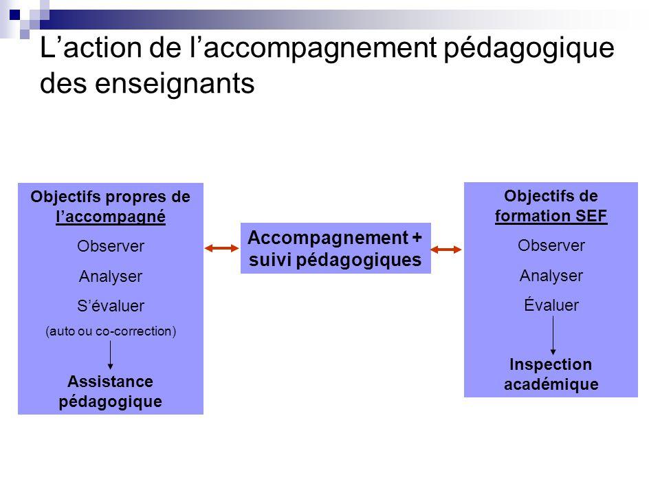 Laction de laccompagnement pédagogique des enseignants Accompagnement + suivi pédagogiques Objectifs de formation SEF Observer Analyser Évaluer Inspec