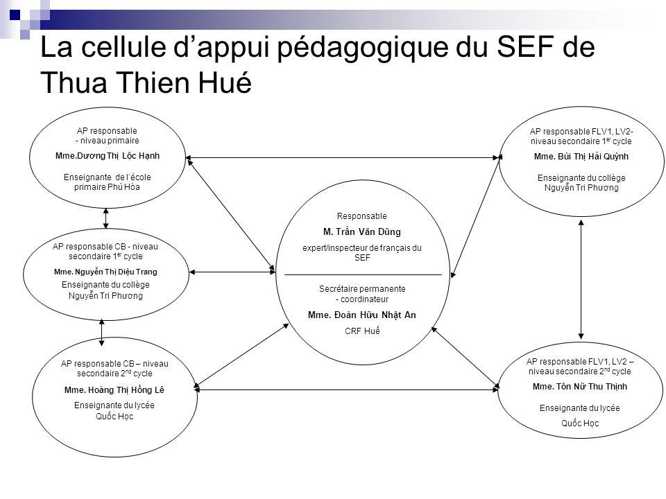 La cellule dappui pédagogique du SEF de Thua Thien Hué Responsable M. Trn Văn Dũng expert/inspecteur de français du SEF Secrétaire permanente - coordi