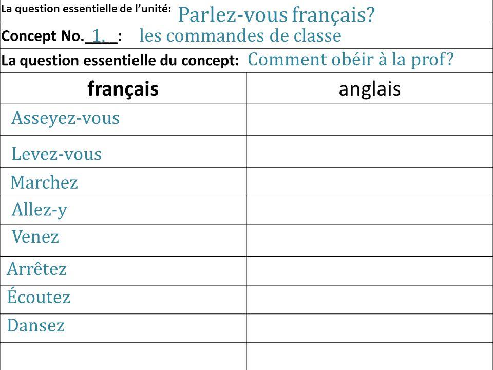 La question essentielle de lunité: Concept No.____: La question essentielle du concept: françaisanglais Parlez-vous français? les commandes de classe1
