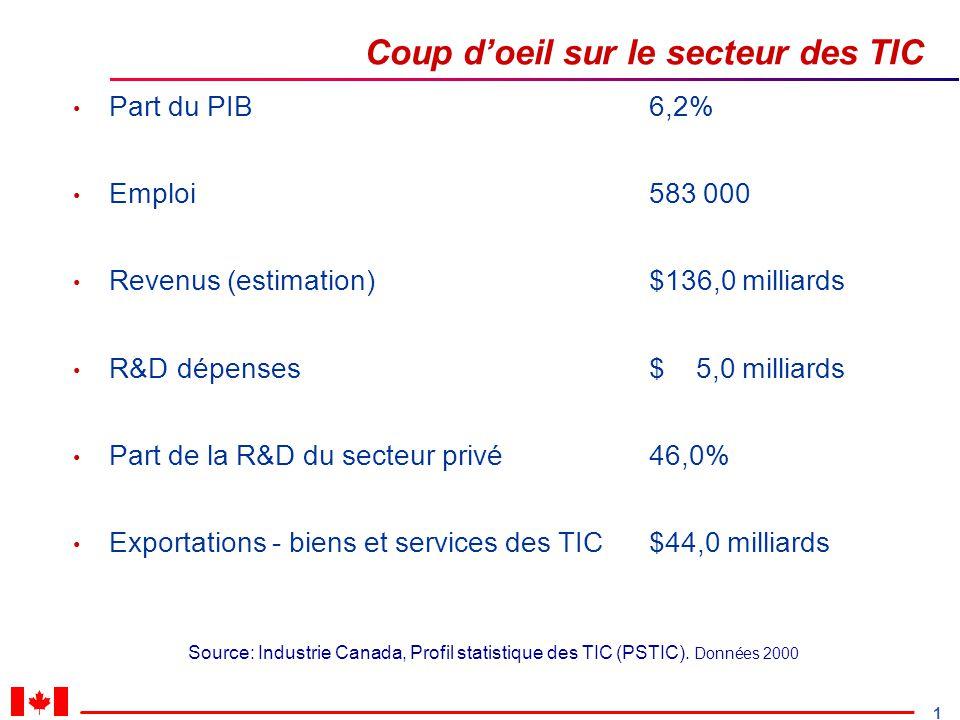 1 Coup doeil sur le secteur des TIC Source: Industrie Canada, Profil statistique des TIC (PSTIC).