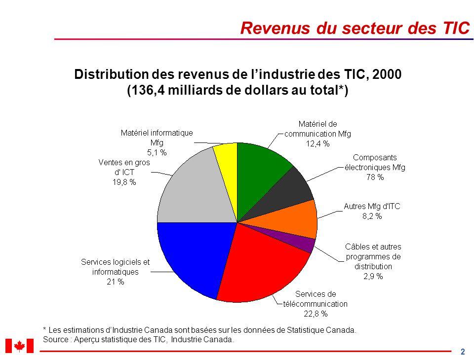 2 Revenus du secteur des TIC Distribution des revenus de lindustrie des TIC, 2000 (136,4 milliards de dollars au total*) * Les estimations dIndustrie Canada sont basées sur les données de Statistique Canada.
