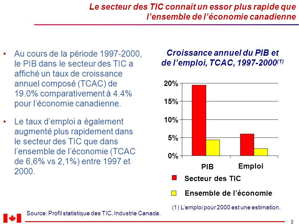 3 Le secteur des TIC connait un essor plus rapide que lensemble de léconomie canadienne Au cours de la période 1997-2000, le PIB dans le secteur des TIC a affiché un taux de croissance annuel composé (TCAC) de 19.0% comparativement à 4.4% pour léconomie canadienne.