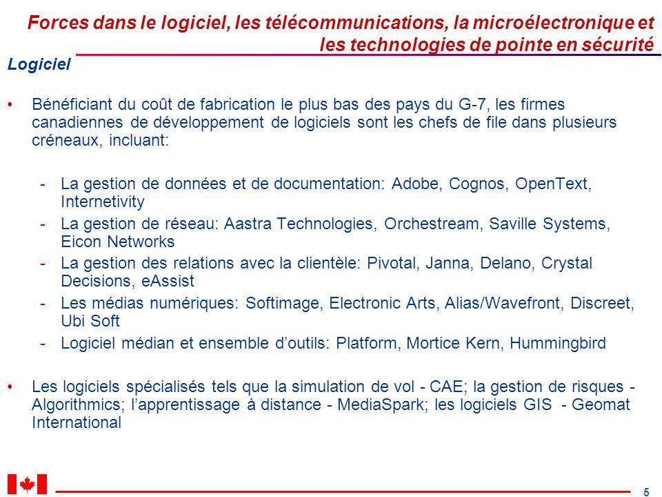 5 Forces dans le logiciel, les télécommunications, la microélectronique et les technologies de pointe en sécurité Logiciel Bénéficiant du coût de fabrication le plus bas des pays du G-7, les firmes canadiennes de développement de logiciels sont les chefs de file dans plusieurs créneaux, incluant: -La gestion de données et de documentation: Adobe, Cognos, OpenText, Internetivity -La gestion de réseau: Aastra Technologies, Orchestream, Saville Systems, Eicon Networks -La gestion des relations avec la clientèle: Pivotal, Janna, Delano, Crystal Decisions, eAssist -Les médias numériques: Softimage, Electronic Arts, Alias/Wavefront, Discreet, Ubi Soft -Logiciel médian et ensemble doutils: Platform, Mortice Kern, Hummingbird Les logiciels spécialisés tels que la simulation de vol - CAE; la gestion de risques - Algorithmics; lapprentissage à distance - MediaSpark; les logiciels GIS - Geomat International