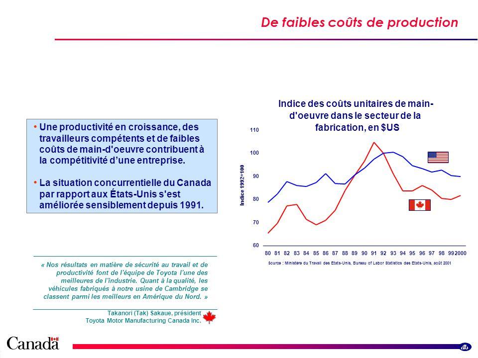 1 De faibles coûts de production Streamlined border flowsStreamlined border flows Une productivité en croissance, des travailleurs compétents et de faibles coûts de main-d oeuvre contribuent à la compétitivité dune entreprise.