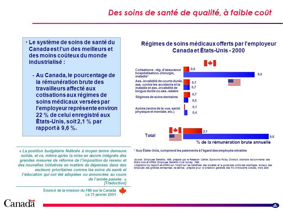 3 Des soins de santé de qualité, à faible coût Le système de soins de santé du Canada est lun des meilleurs et des moins coûteux du monde industrialisé : -Au Canada, le pourcentage de la rémunération brute des travailleurs affecté aux cotisations aux régimes de soins médicaux versées par l employeur représente environ 22 % de celui enregistré aux États-Unis, soit 2,1 % par rapport à 9,6 %.