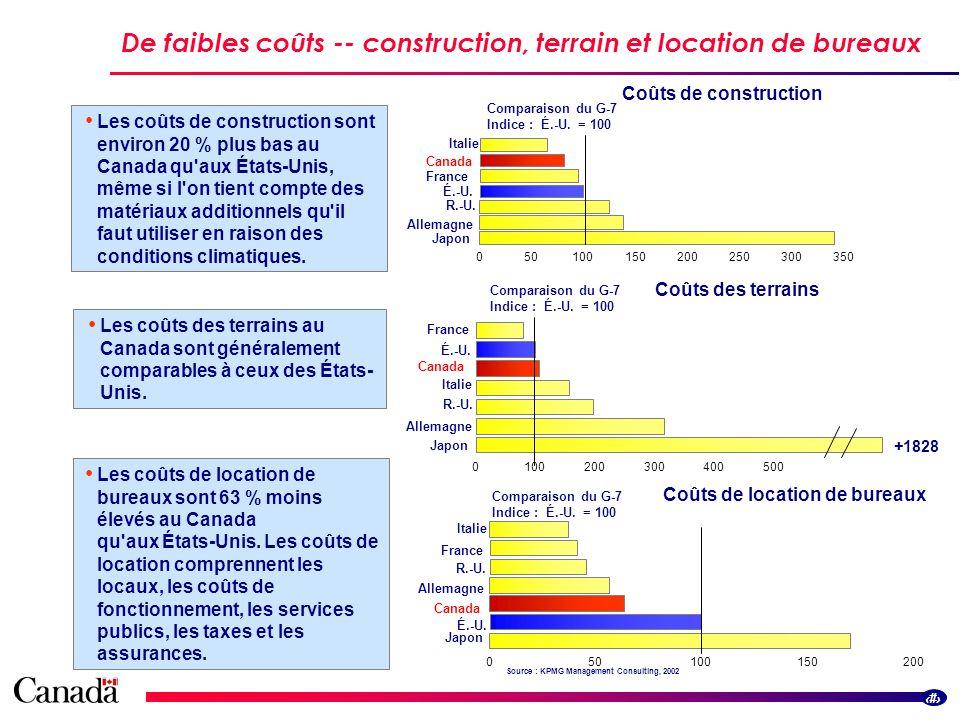 5 De faibles coûts -- construction, terrain et location de bureaux Les coûts de construction sont environ 20 % plus bas au Canada qu aux États-Unis, même si l on tient compte des matériaux additionnels qu il faut utiliser en raison des conditions climatiques.