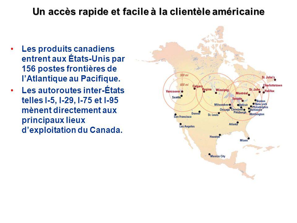 Un accès rapide et facile à la clientèle américaine Les produits canadiens entrent aux États-Unis par 156 postes frontières de lAtlantique au Pacifiqu