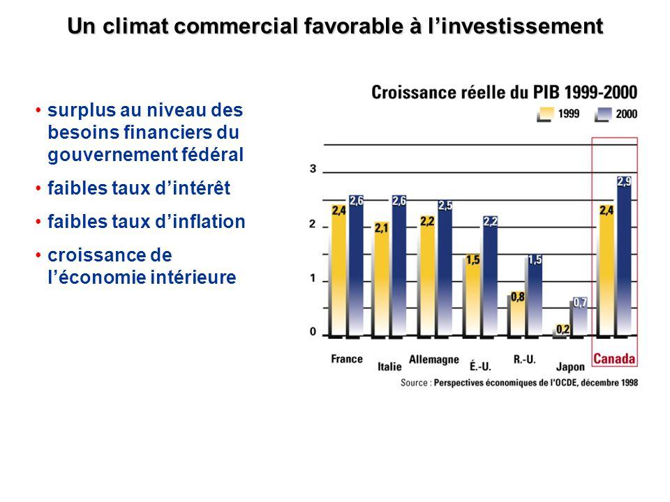 Un climat commercial favorable à linvestissement surplus au niveau des besoins financiers du gouvernement fédéral faibles taux dintérêt faibles taux d