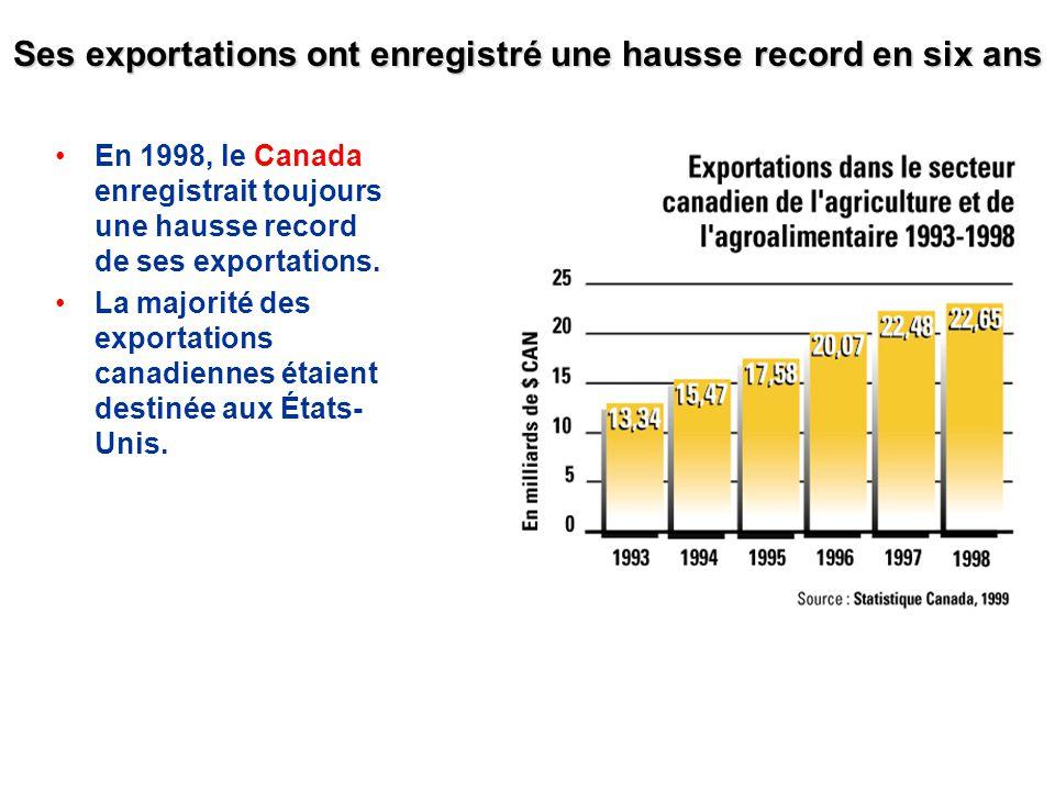 Ses exportations ont enregistré une hausse record en six ans En 1998, le Canada enregistrait toujours une hausse record de ses exportations. La majori