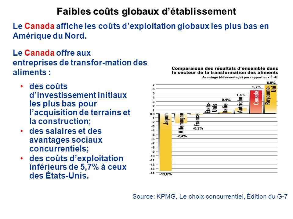 Faibles coûts globaux d Faibles coûts globaux détablissement Source: KPMG, Le choix concurrentiel, Édition du G-7 des coûts dinvestissement initiaux l