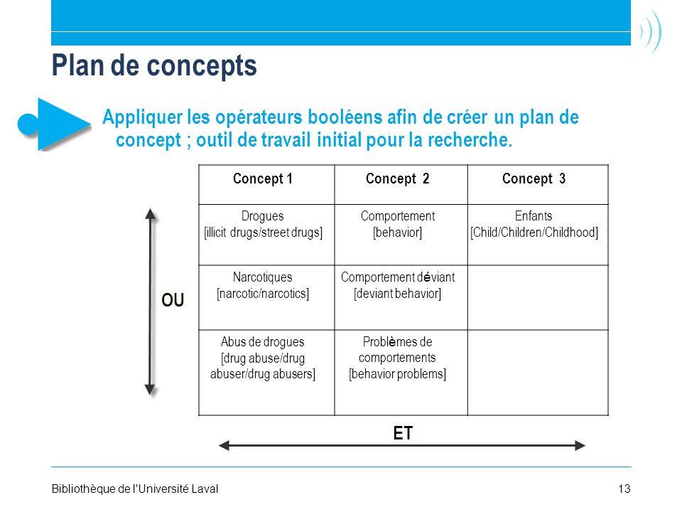 Plan de concepts Appliquer les opérateurs booléens afin de créer un plan de concept ; outil de travail initial pour la recherche.