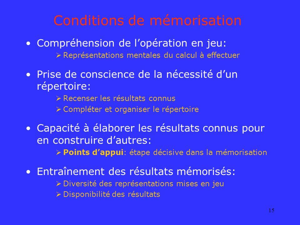 15 Conditions de mémorisation Compréhension de lopération en jeu: Représentations mentales du calcul à effectuer Prise de conscience de la nécessité d