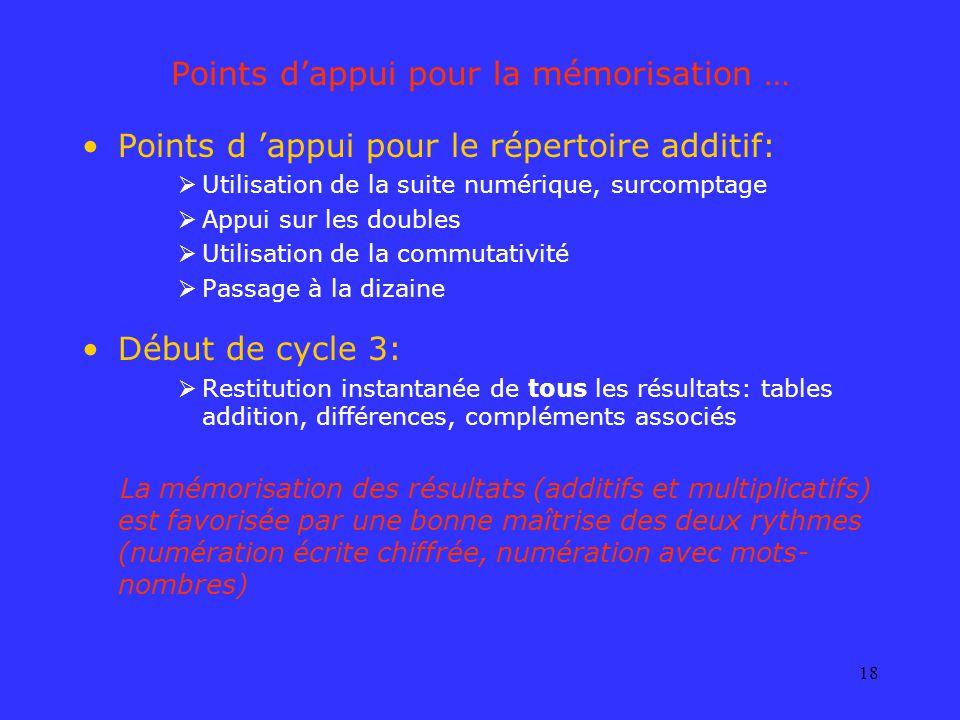 18 Points dappui pour la mémorisation … Points d appui pour le répertoire additif: Utilisation de la suite numérique, surcomptage Appui sur les double