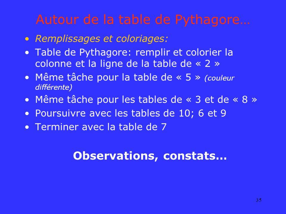 35 Autour de la table de Pythagore… Remplissages et coloriages: Table de Pythagore: remplir et colorier la colonne et la ligne de la table de « 2 » Mê