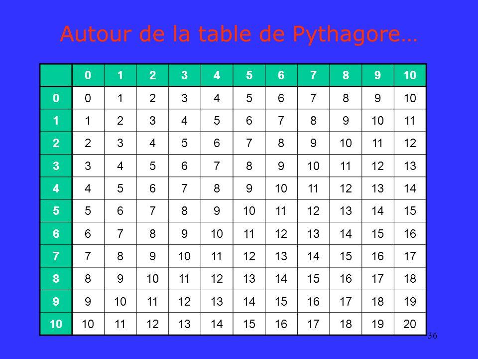 36 Autour de la table de Pythagore… 012345678910 00123456789 1123456789 11 223456789101112 3345678910111213 44567891011121314 556789101112131415 66789
