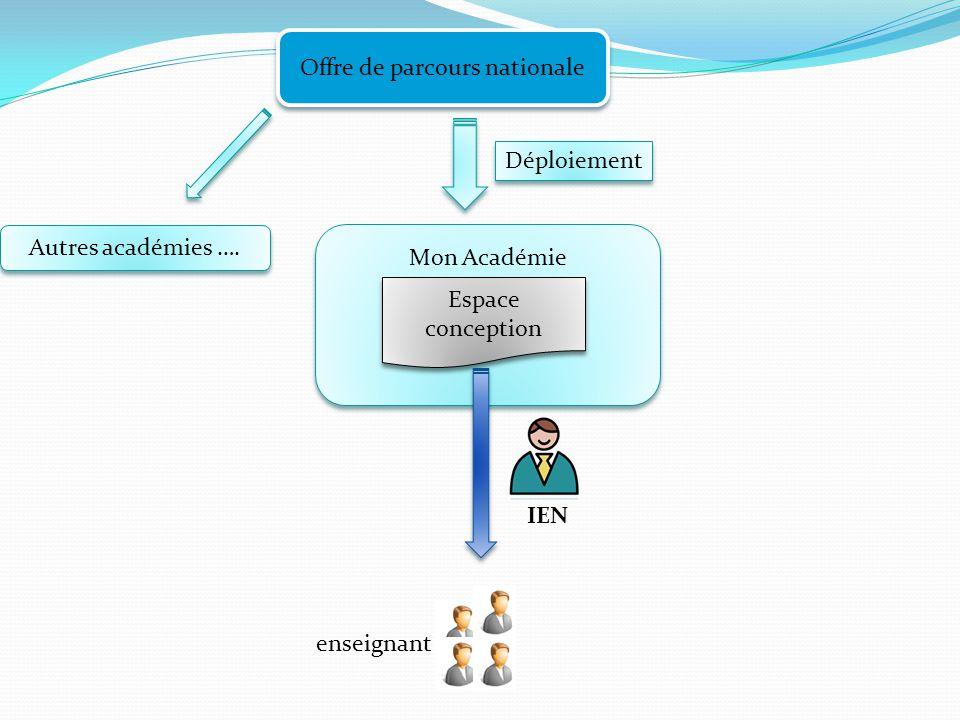 Offre de parcours nationale Mon Académie Espace conception Déploiement enseignant Autres académies …. IEN