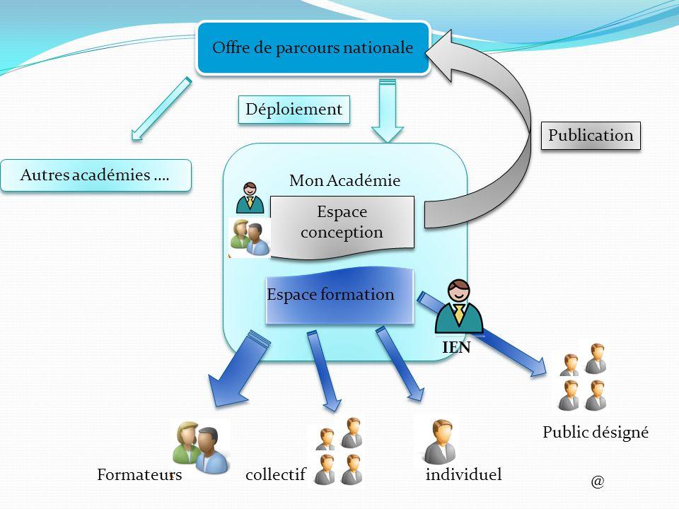 Offre de parcours nationale Mon Académie Espace conception Espace formation Publication Déploiement Public désigné individuelcollectifFormateurs @ Autres académies ….