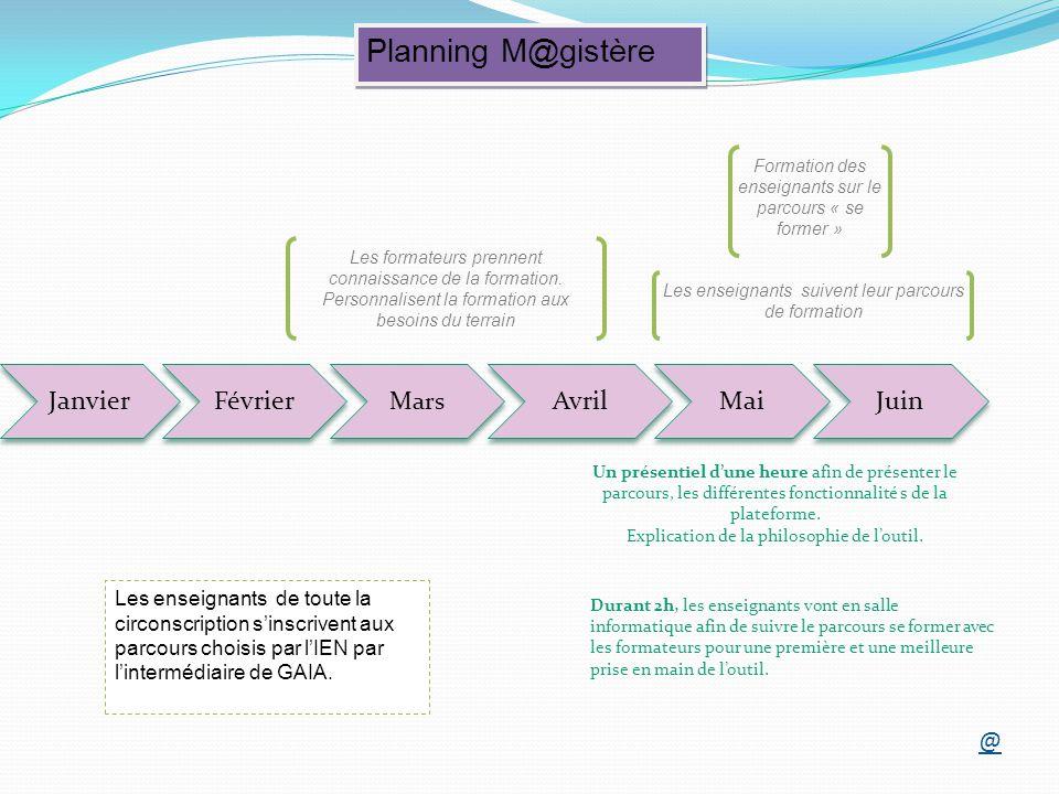 Planning M@gistère Formation des enseignants sur le parcours « se former » Les enseignants de toute la circonscription sinscrivent aux parcours choisis par lIEN par lintermédiaire de GAIA.