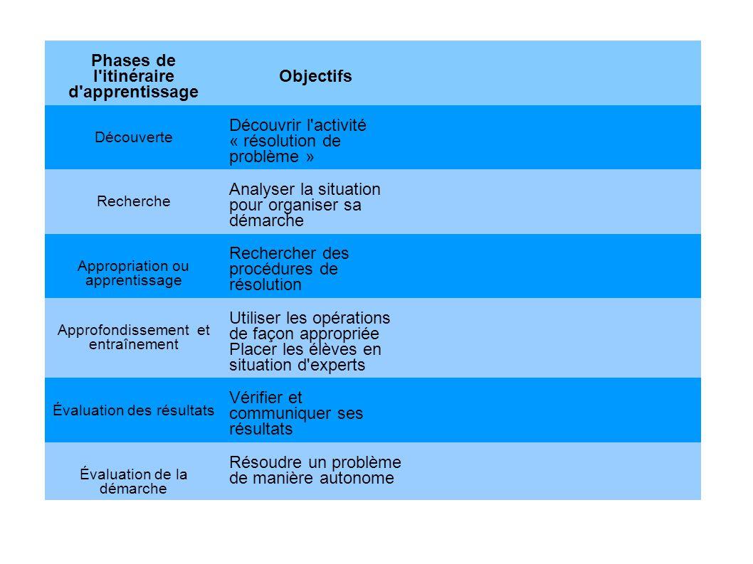 Phases de l'itinéraire d'apprentissage Objectifs Découverte Découvrir l'activité « résolution de problème » Recherche Analyser la situation pour organ