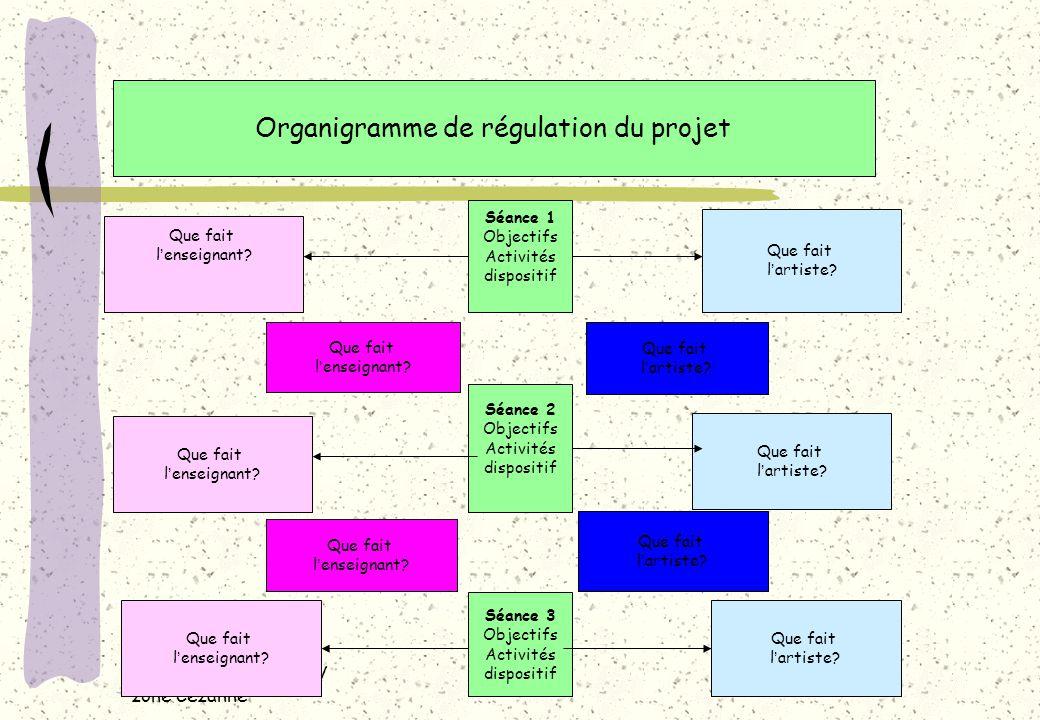 Chantal BLACHE CPAV zone Cézanne Organigramme de régulation du projet Séance 1 Objectifs Activités dispositif Séance 2 Objectifs Activités dispositif