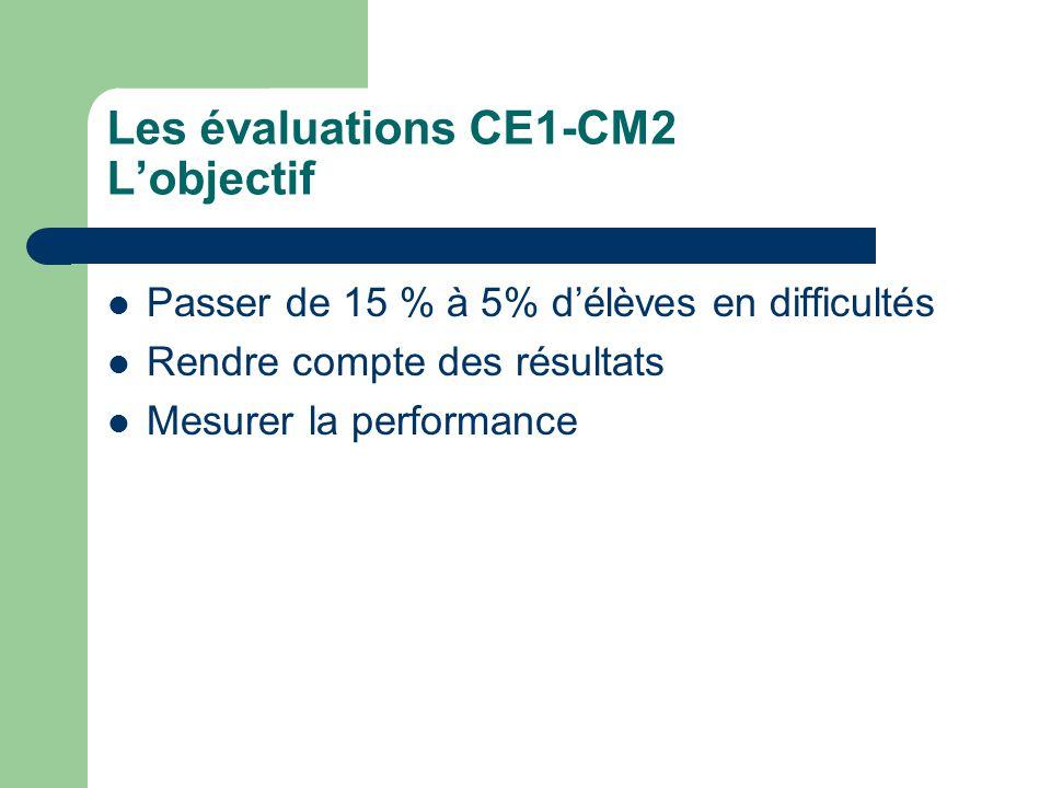 Les évaluations CE1-CM2 Lobjectif Passer de 15 % à 5% délèves en difficultés Rendre compte des résultats Mesurer la performance