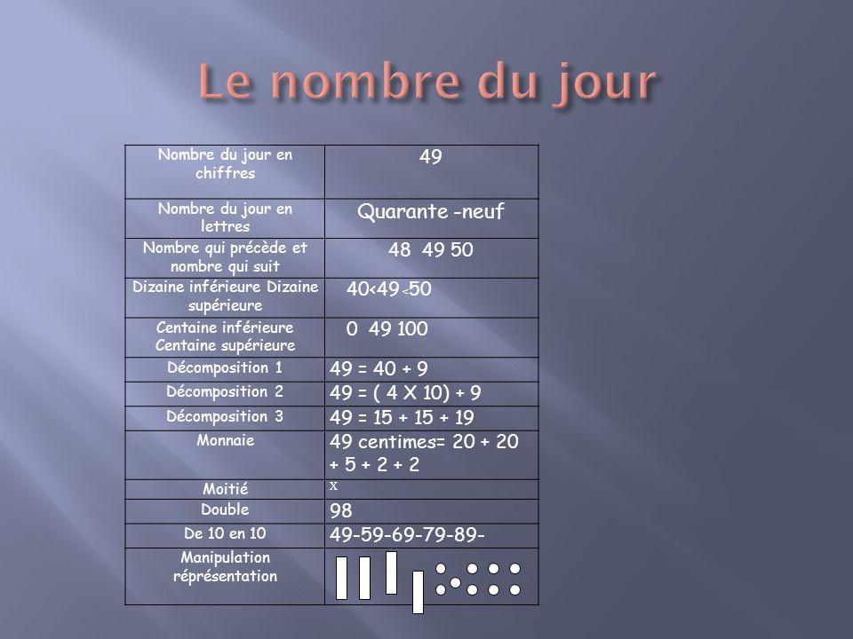 Nombre du jour en chiffres 49 Nombre du jour en lettres Quarante -neuf Nombre qui précède et nombre qui suit 48 49 50 Dizaine inférieure Dizaine supér
