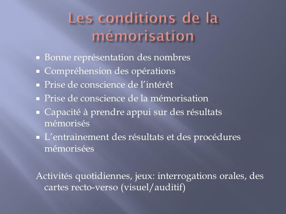 Bonne représentation des nombres Compréhension des opérations Prise de conscience de lintérêt Prise de conscience de la mémorisation Capacité à prendr