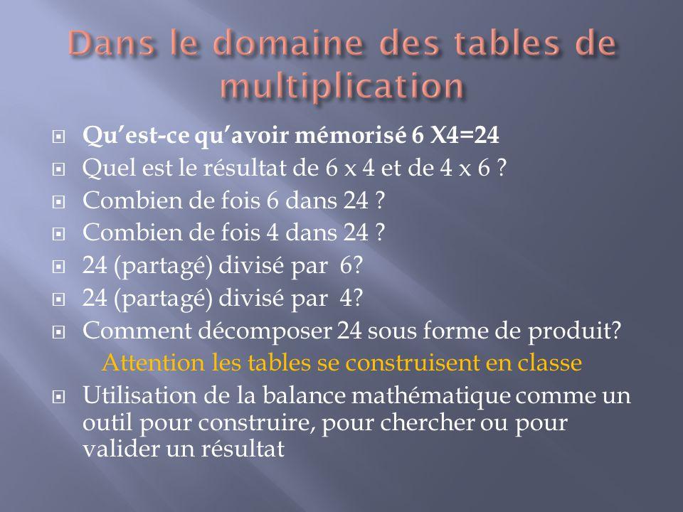 Quest-ce quavoir mémorisé 6 X4=24 Quel est le résultat de 6 x 4 et de 4 x 6 ? Combien de fois 6 dans 24 ? Combien de fois 4 dans 24 ? 24 (partagé) div