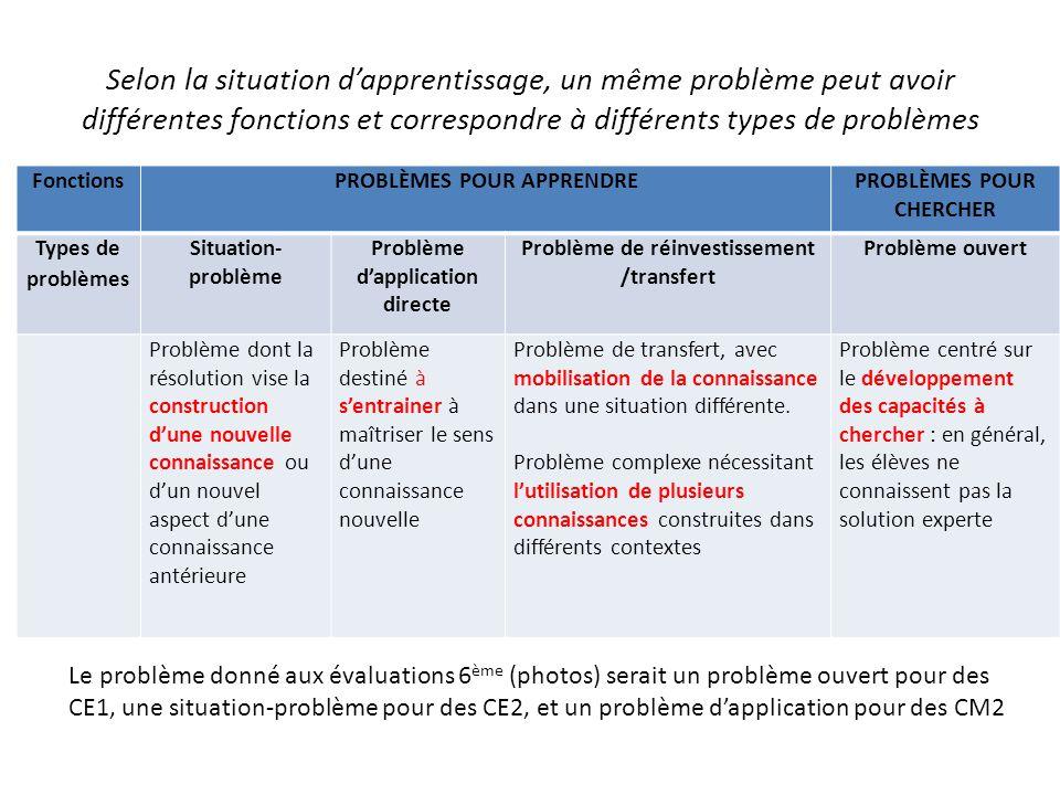 Selon la situation dapprentissage, un même problème peut avoir différentes fonctions et correspondre à différents types de problèmes FonctionsPROBLÈME