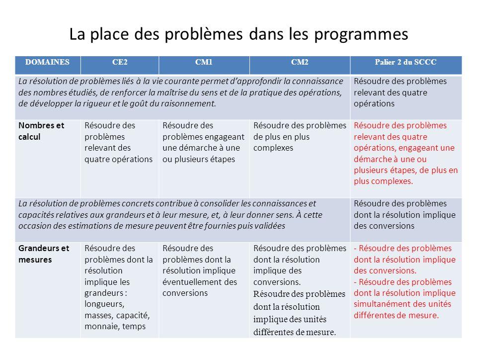 La place des problèmes dans les programmes DOMAINESCE2CM1CM2Palier 2 du SCCC La résolution de problèmes liés à la vie courante permet dapprofondir la
