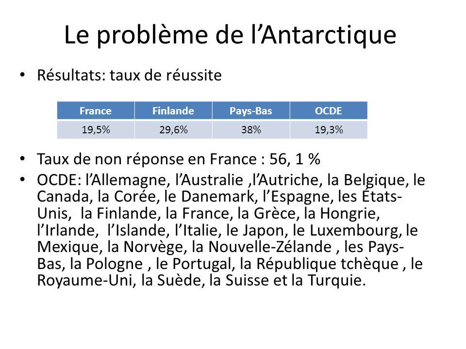 Le problème de lAntarctique Résultats: taux de réussite Taux de non réponse en France : 56, 1 % OCDE: lAllemagne, lAustralie,lAutriche, la Belgique, l