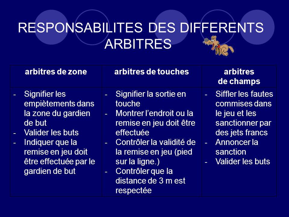RESPONSABILITES DES DIFFERENTS ARBITRES arbitres de zonearbitres de touchesarbitres de champs - Signifier les empiètements dans la zone du gardien de