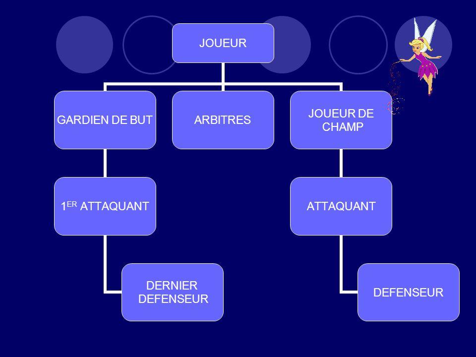JOUEUR GARDIEN DE BUT 1 ER ATTAQUANT DERNIER DEFENSEUR ARBITRES JOUEUR DE CHAMP ATTAQUANT DEFENSEUR