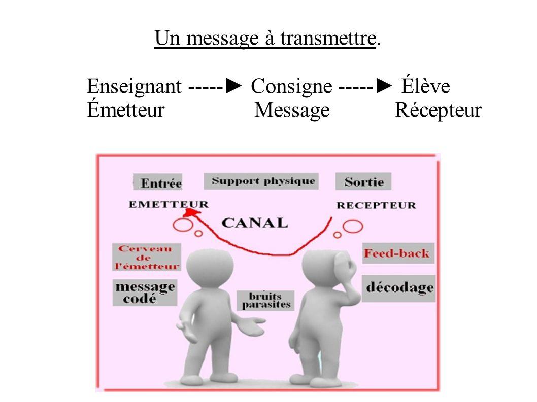 Un message à transmettre. Enseignant ----- Consigne ----- Élève Émetteur Message Récepteur
