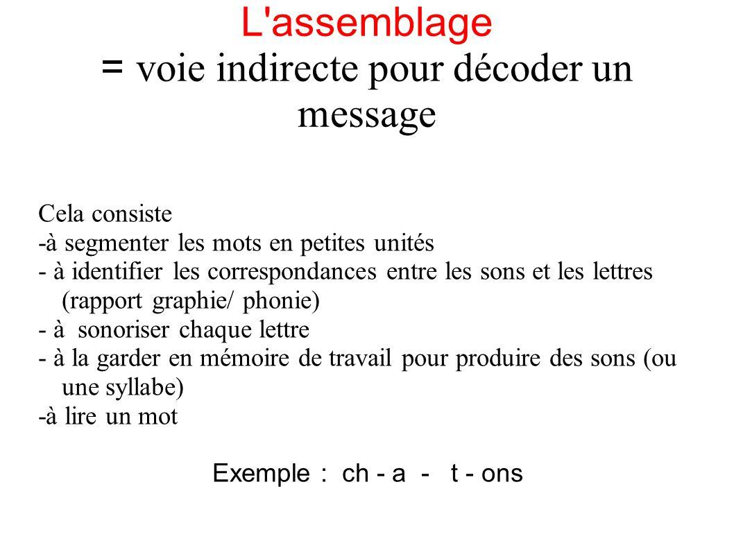 L'assemblage = voie indirecte pour décoder un message Cela consiste -à segmenter les mots en petites unités - à identifier les correspondances entre l