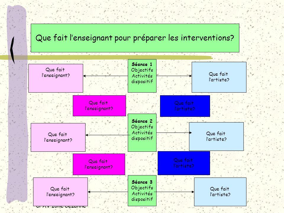 Chantal BLACHE CPAV zone Cézanne Que fait lenseignant pour préparer les interventions.