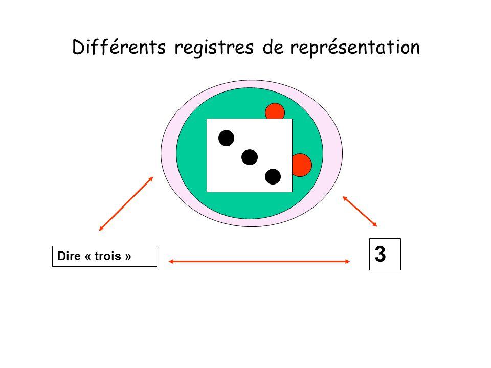 Différents registres de représentation Dire « trois » 3